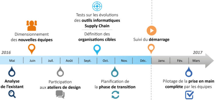 Timeline citwell projet supply chain